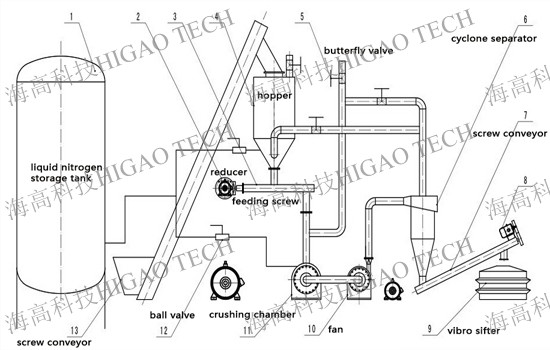 liquid nitrogen cryogenic freeze pulverizer machine